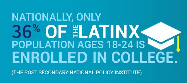 Nationally, only 36% of the Latinx population ages 18-24 is enrolled in college. Source: The Secondary National Policy Institute)